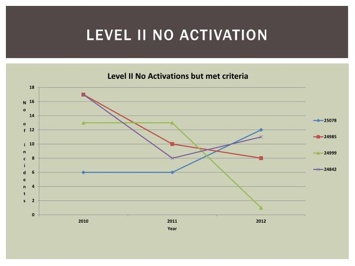 Level II No Activation