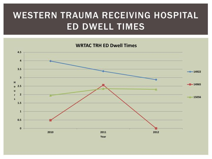 Western Trauma Receiving Hospital ED dwell times