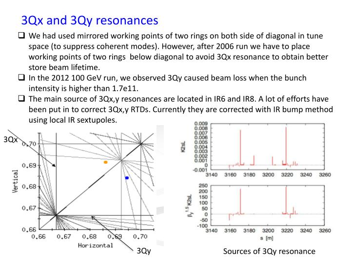 3Qx and 3Qy resonances