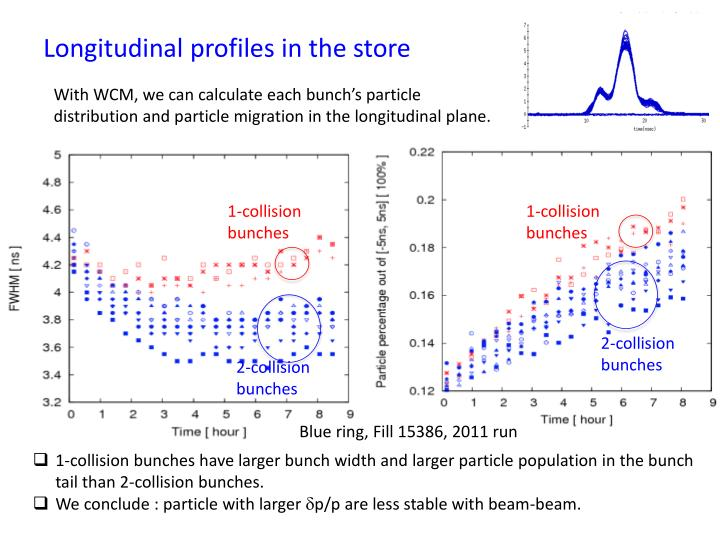 Longitudinal profiles in the store