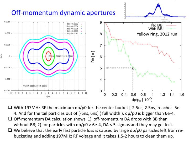 Off-momentum dynamic apertures