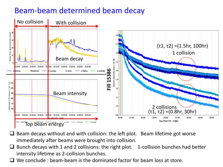 Beam-beam determined beam decay