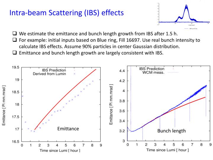 Intra-beam Scattering (IBS) effects
