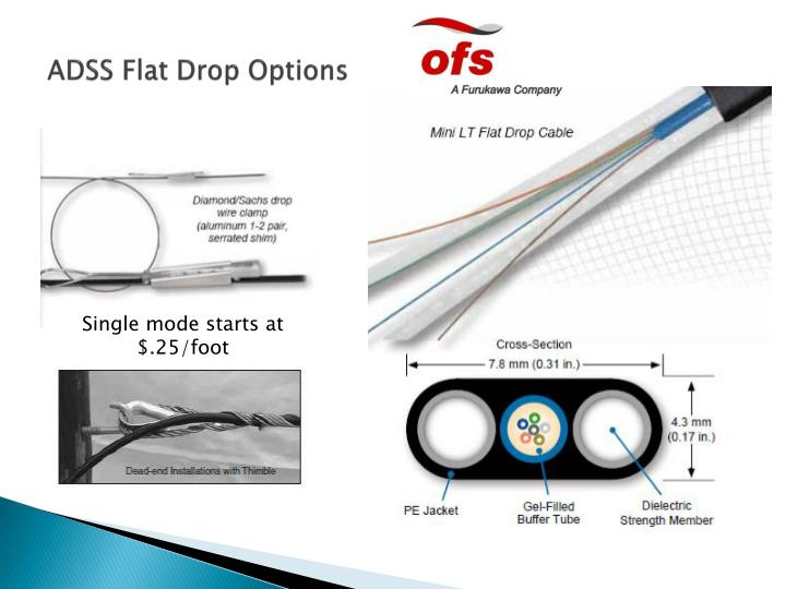 ADSS Flat Drop Options
