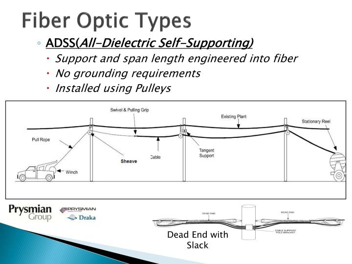 Fiber Optic Types