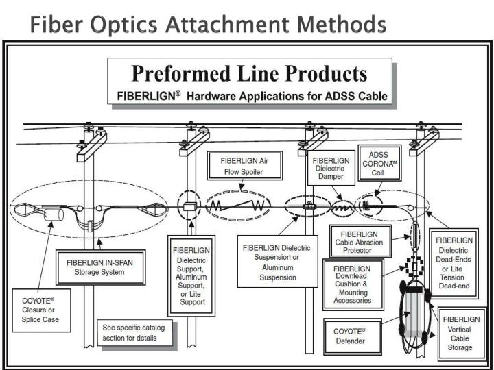 Fiber Optics Attachment Methods