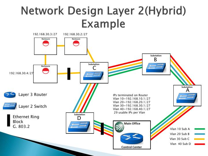 Network Design Layer 2(Hybrid)