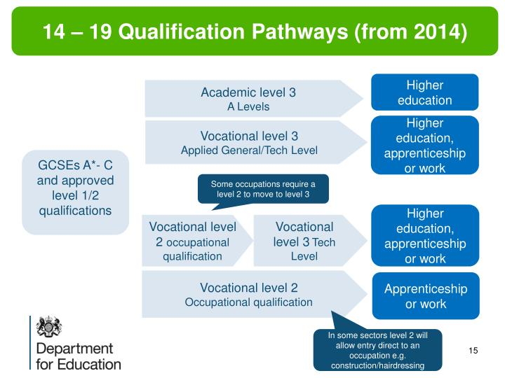 14 – 19 Qualification Pathways (from 2014)