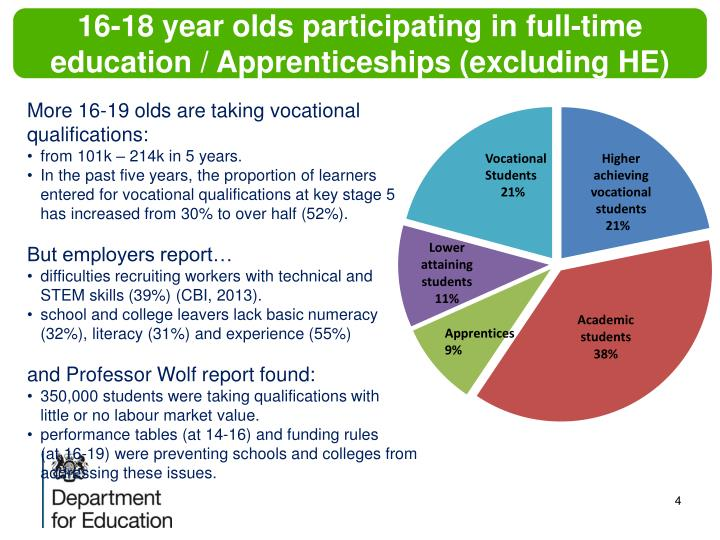 16-18 year olds participating in full-time