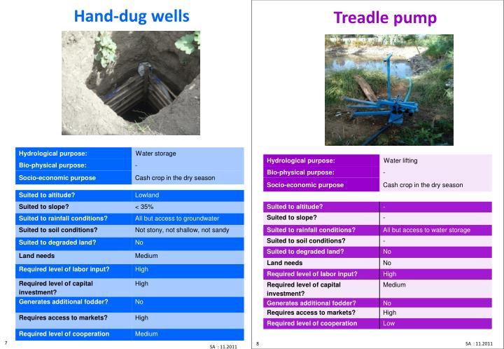 Hand dug shallow well