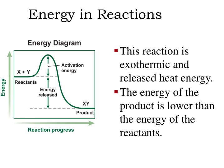 Energy in Reactions