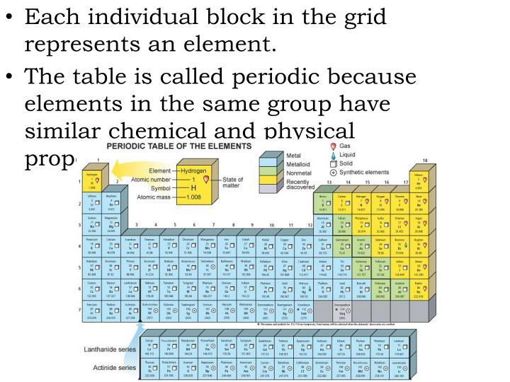 Each individual block in the grid represents an element.
