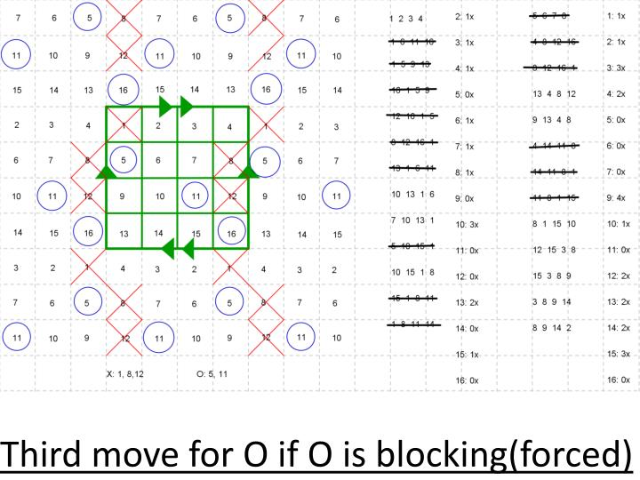 Third move for O if O is blocking(forced)
