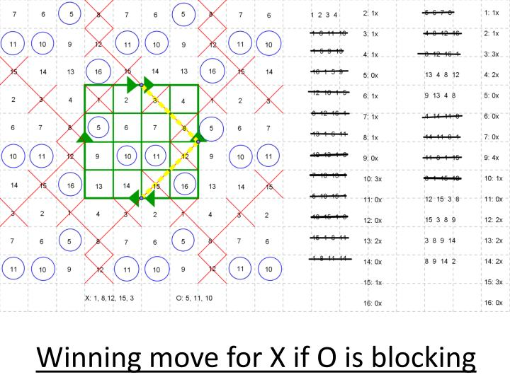 Winning move for X if O is blocking
