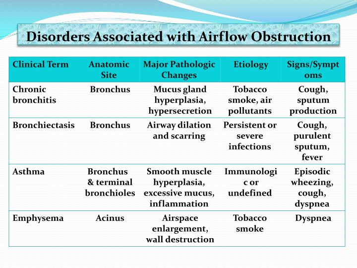 Disorders Associated with Airflow Obstruction