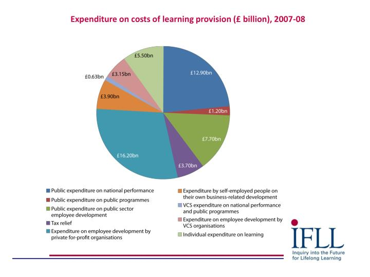 Expenditure on costs of learning provision (£ billion), 2007-08