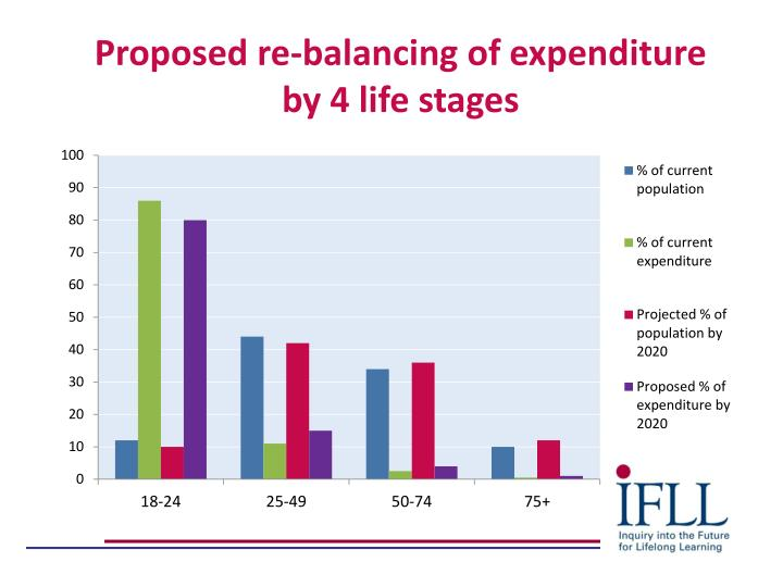 Proposed re-balancing of expenditure by 4 life stages