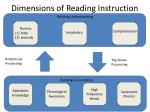 dimensions of reading instruction
