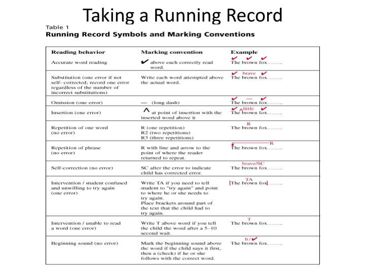 Taking a Running Record