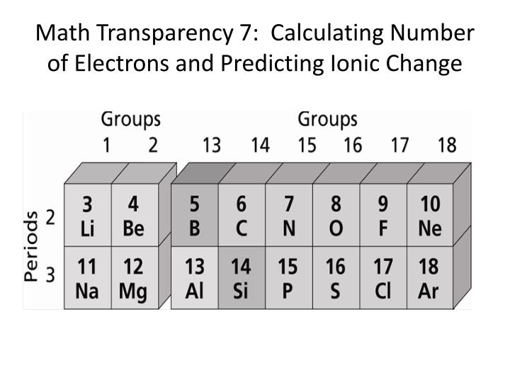 Math Transparency 7:  Calculating Number of Electrons and Predicting Ionic Change