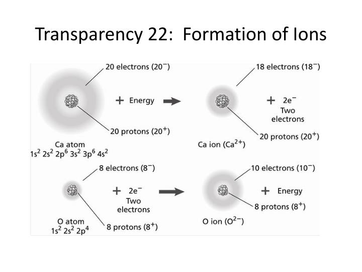 Transparency 22:  Formation of Ions