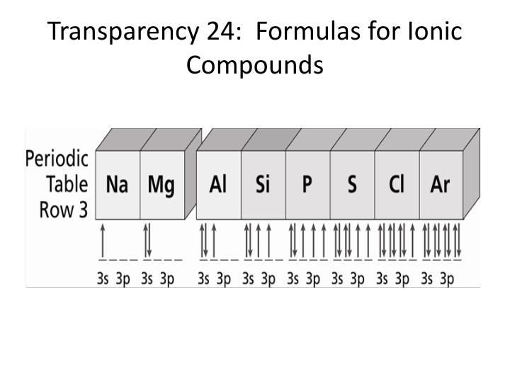 Transparency 24:  Formulas for Ionic Compounds