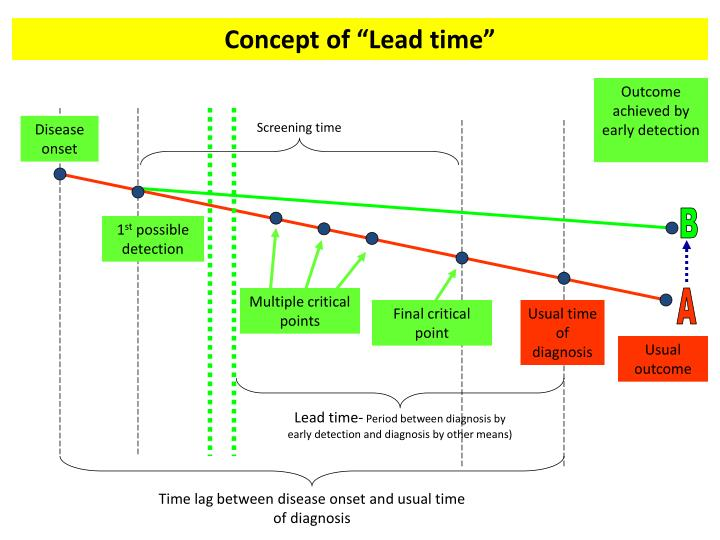 "Concept of ""Lead time"""