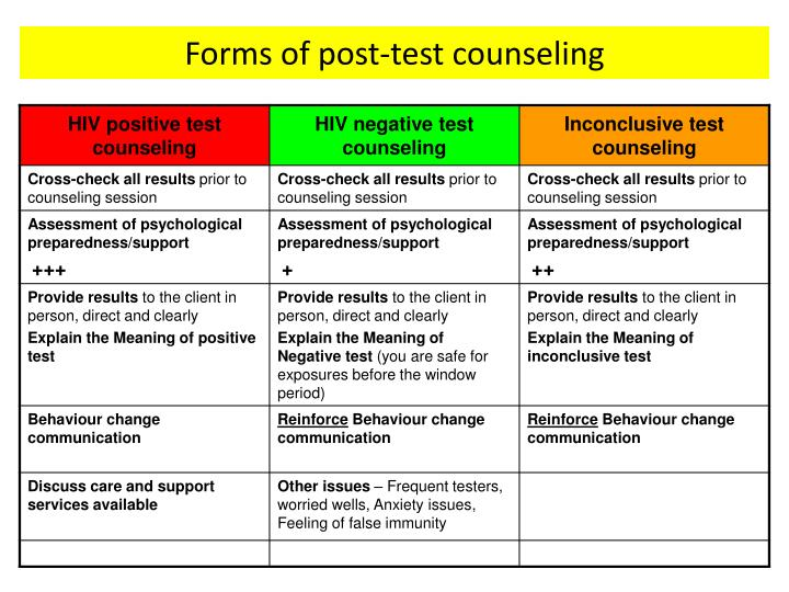 Forms of post-test counseling