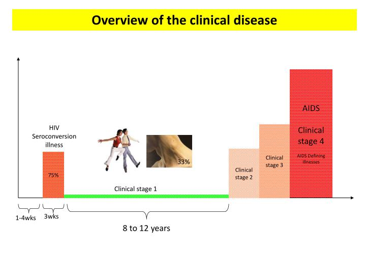 Overview of the clinical disease