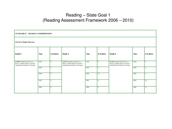 Reading – State Goal 1