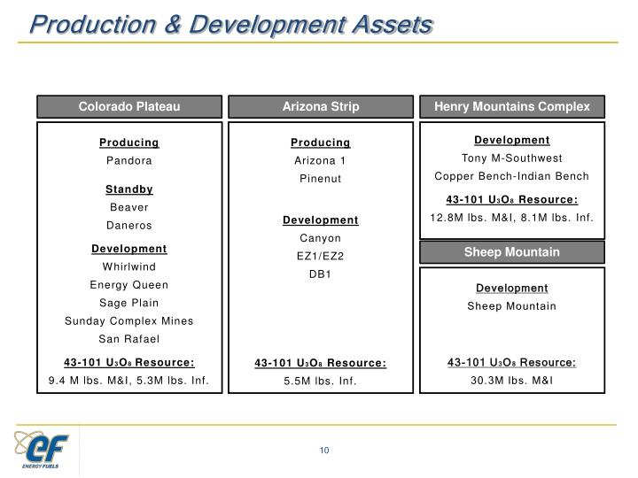 Production & Development Assets