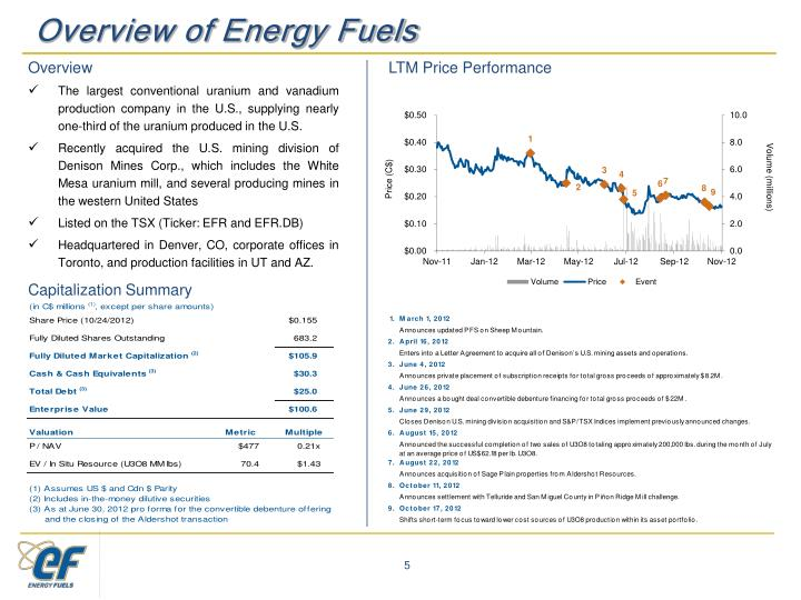 Overview of Energy Fuels
