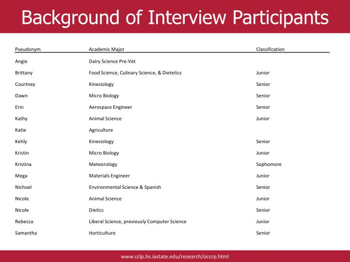 Background of Interview Participants