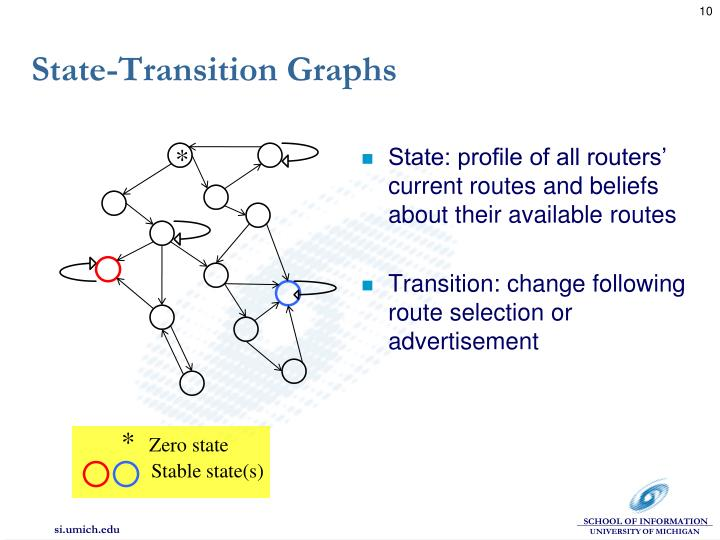 State-Transition Graphs