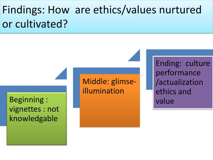 Findings: How  are ethics/values nurtured or cultivated?