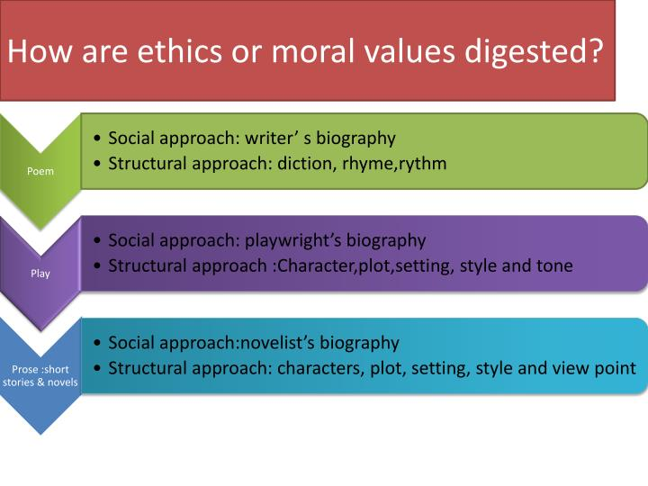 How are ethics or moral values digested?