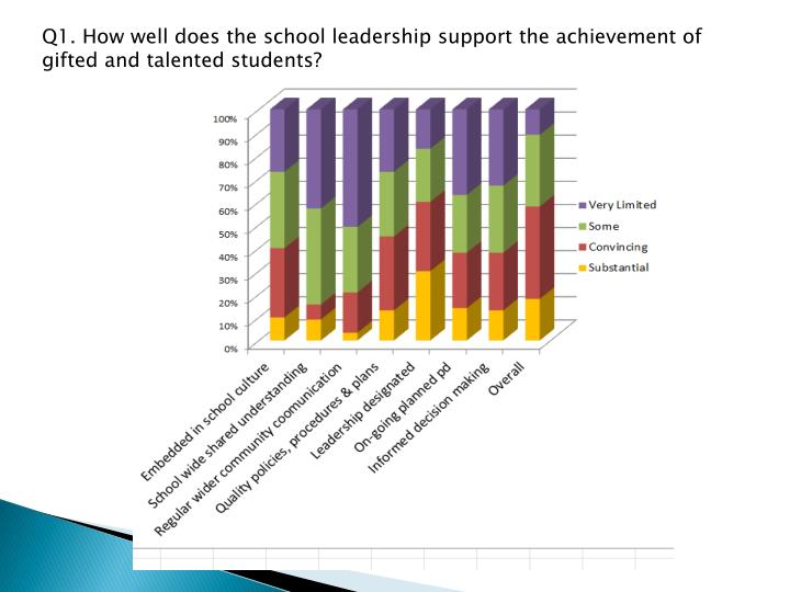 Q1. How well does the school leadership support the achievement of gifted and talented students?