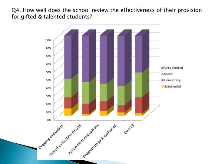 Q4. How well does the school review the effectiveness of their provision for gifted & talented students?