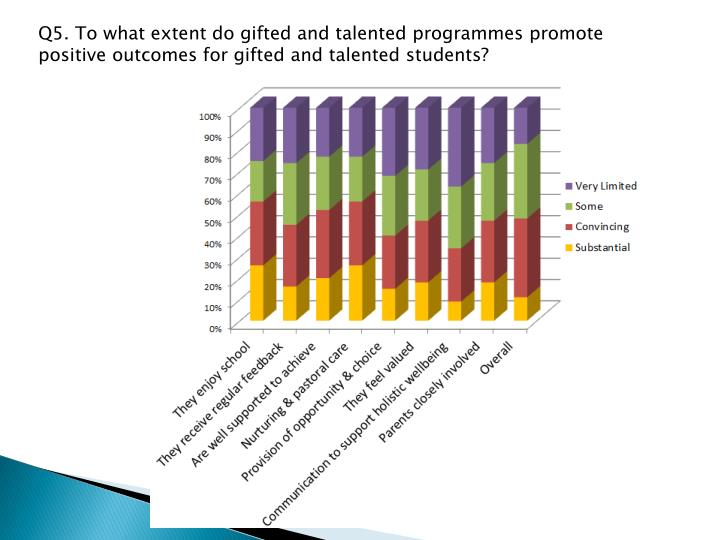Q5. To what extent do gifted and talented programmes promote positive outcomes for gifted and talented students?