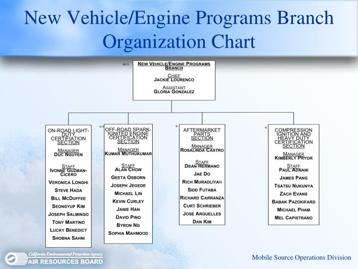 New Vehicle/Engine Programs Branch