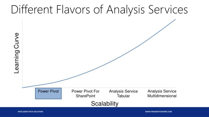 Different Flavors of Analysis Services