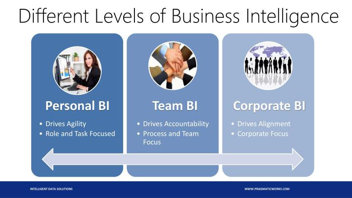 Different levels of business intelligence