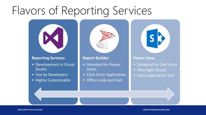 Flavors of Reporting Services