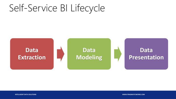 Self-Service BI Lifecycle