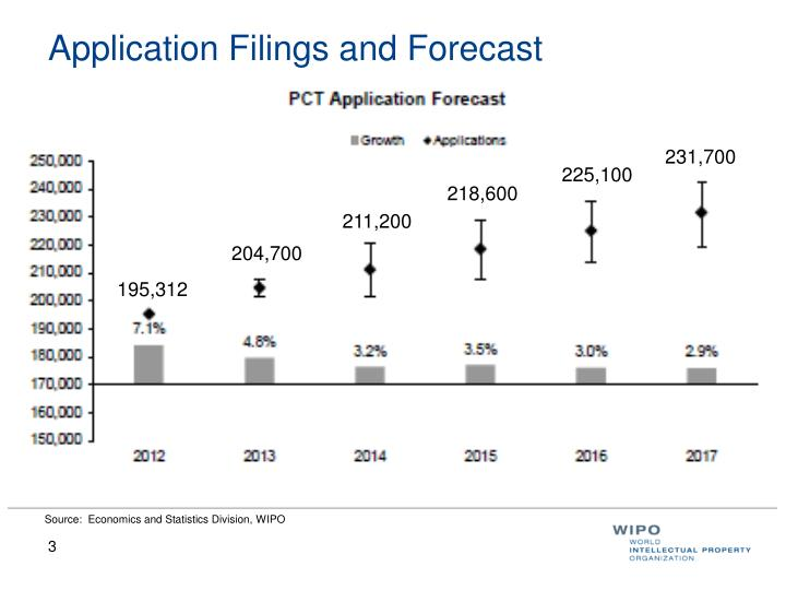 Application filings and forecast