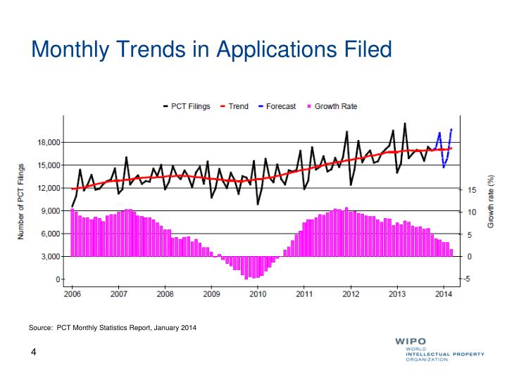 Monthly Trends in Applications Filed