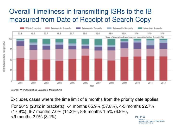 Overall Timeliness in transmitting ISRs to the IB measured from Date of Receipt of Search Copy