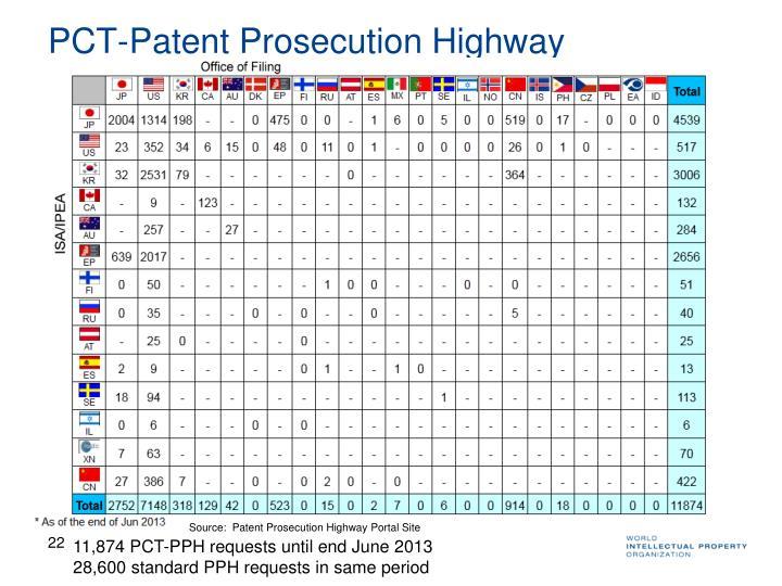 PCT-Patent Prosecution Highway