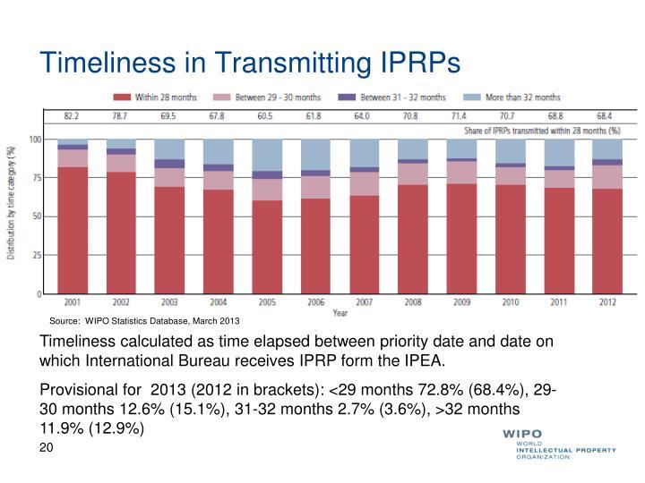 Timeliness in Transmitting IPRPs