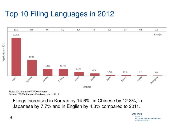 Top 10 Filing Languages in 2012